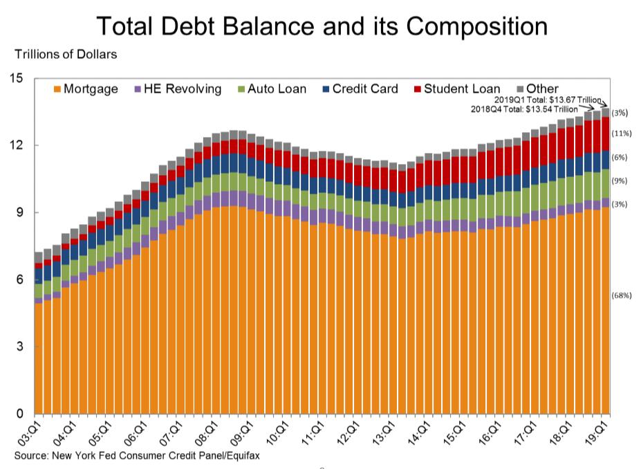 Household Debt Tops $13 Trillion
