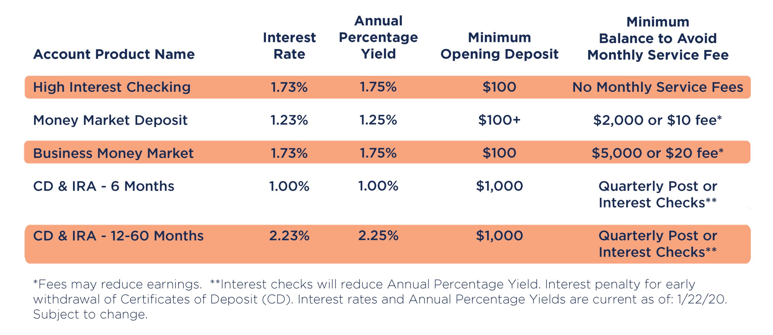 Paramount Bank St Louis North County APY Checking CD Savings IRA Minimum Balance Money market Deposit Certificate